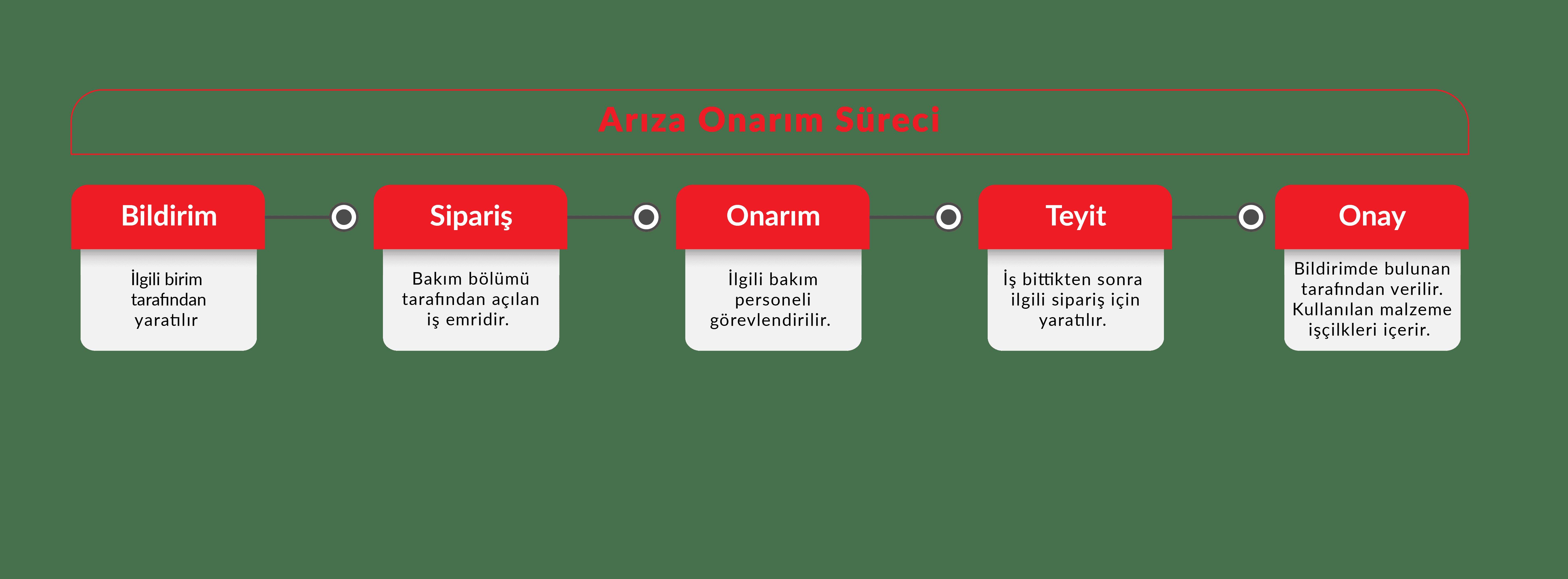 Arıza önerim süreci