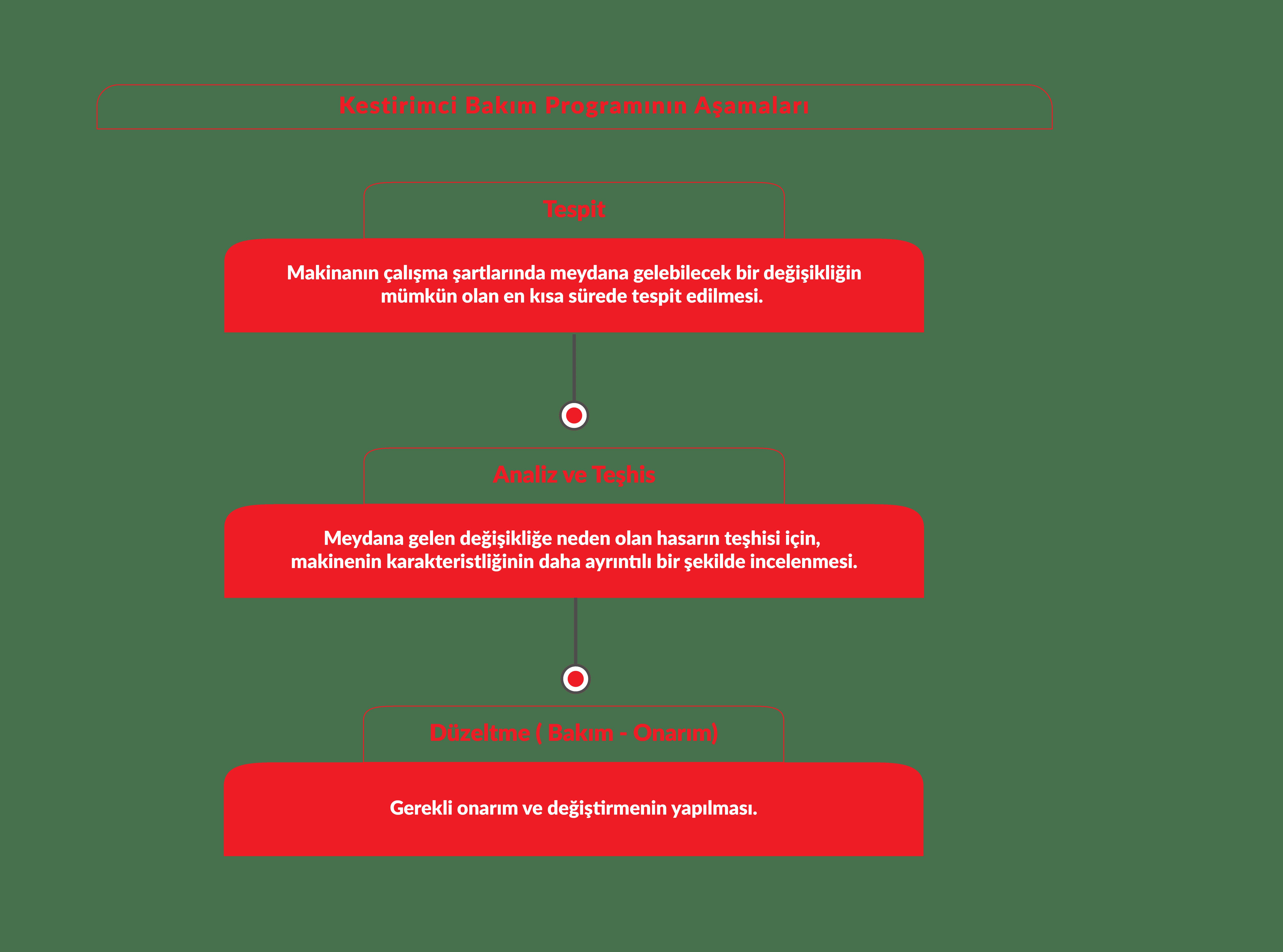 Kestirimci Bakım Programın Aşamaları