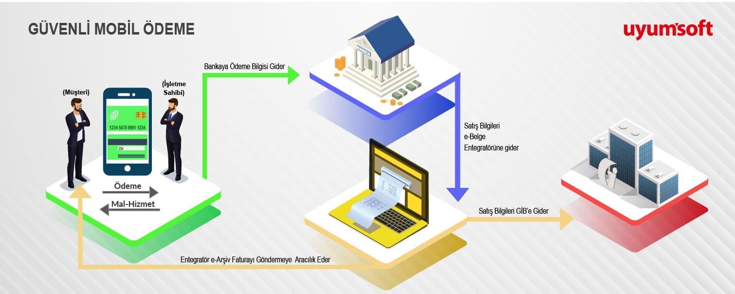 guvenli-mobil-odeme-infografik1